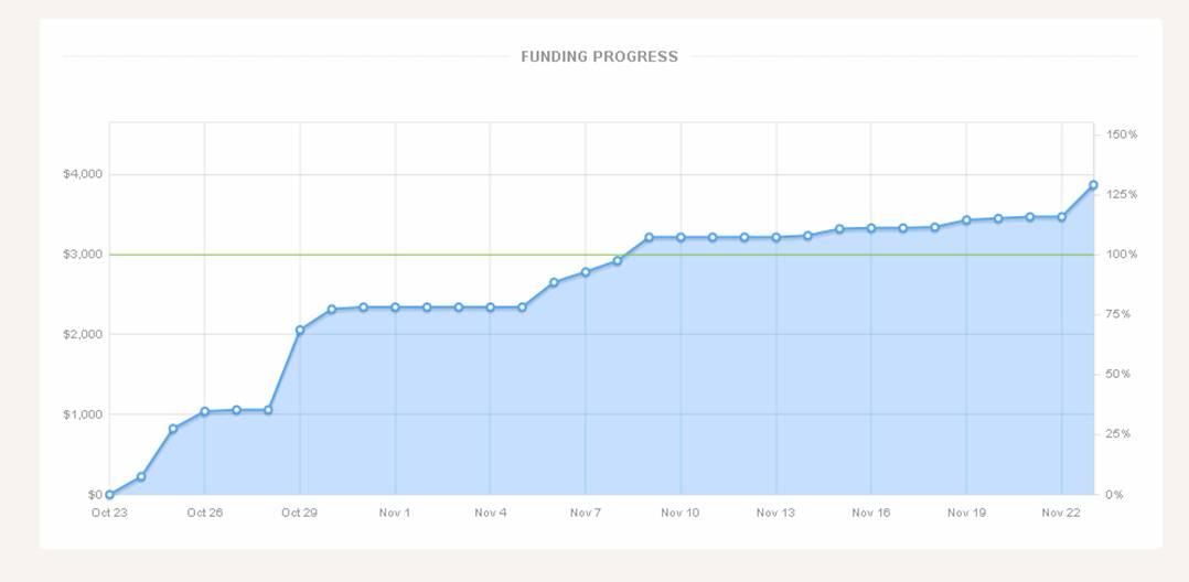 Kickstarter Funding Graph - Here Now